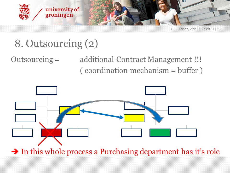 | 23 8.Outsourcing (2) Outsourcing = additional Contract Management !!.