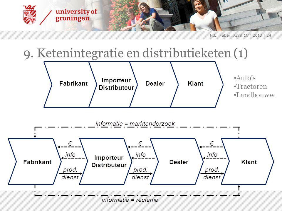 9. Ketenintegratie en distributieketen (1) | 24 Auto's Tractoren Landbouww. H.L. Faber, April 16 th 2013