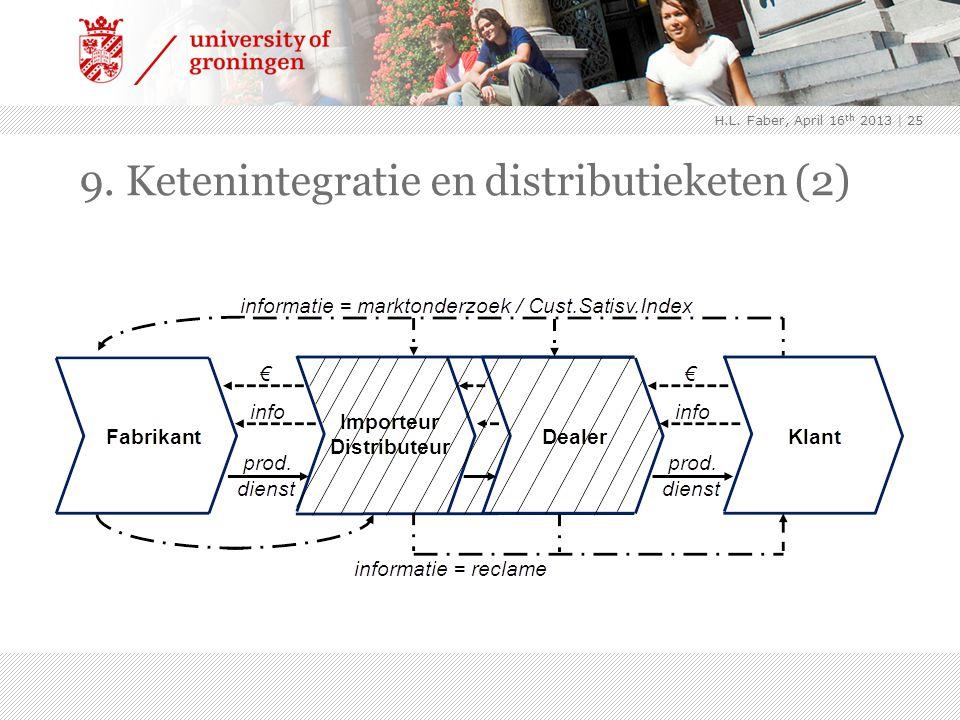 9. Ketenintegratie en distributieketen (2) | 25 H.L. Faber, April 16 th 2013