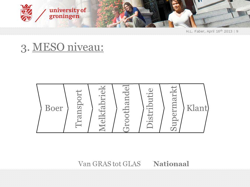 | 9 3. MESO niveau: Boer Klant Transport Melkfabriek Groothandel Distributie Supermarkt Van GRAS tot GLASNationaal H.L. Faber, April 16 th 2013