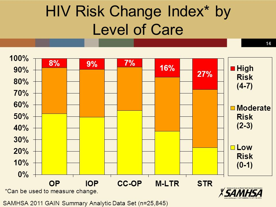 14 HIV Risk Change Index* by Level of Care *Can be used to measure change.