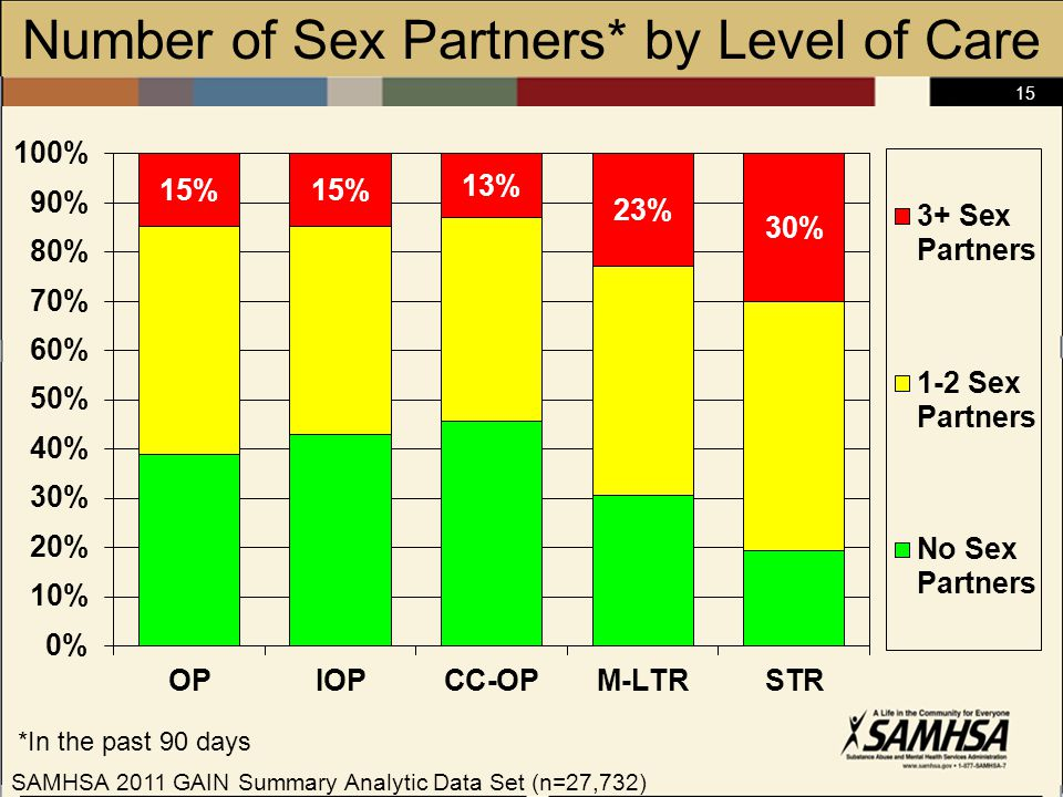 15 Number of Sex Partners* by Level of Care *In the past 90 days SAMHSA 2011 GAIN Summary Analytic Data Set (n=27,732)