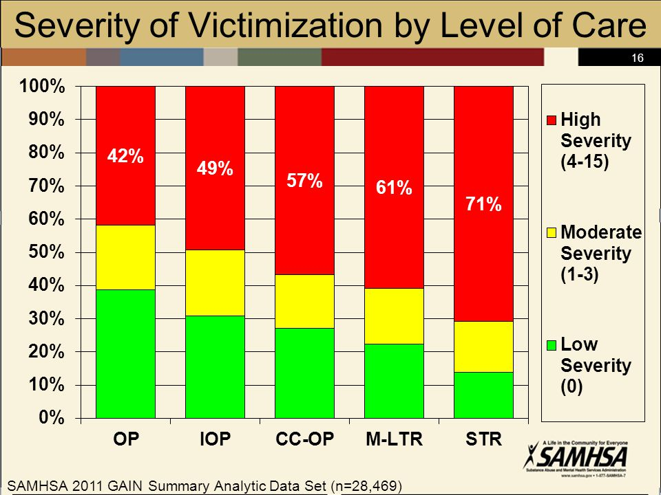 16 Severity of Victimization by Level of Care SAMHSA 2011 GAIN Summary Analytic Data Set (n=28,469)