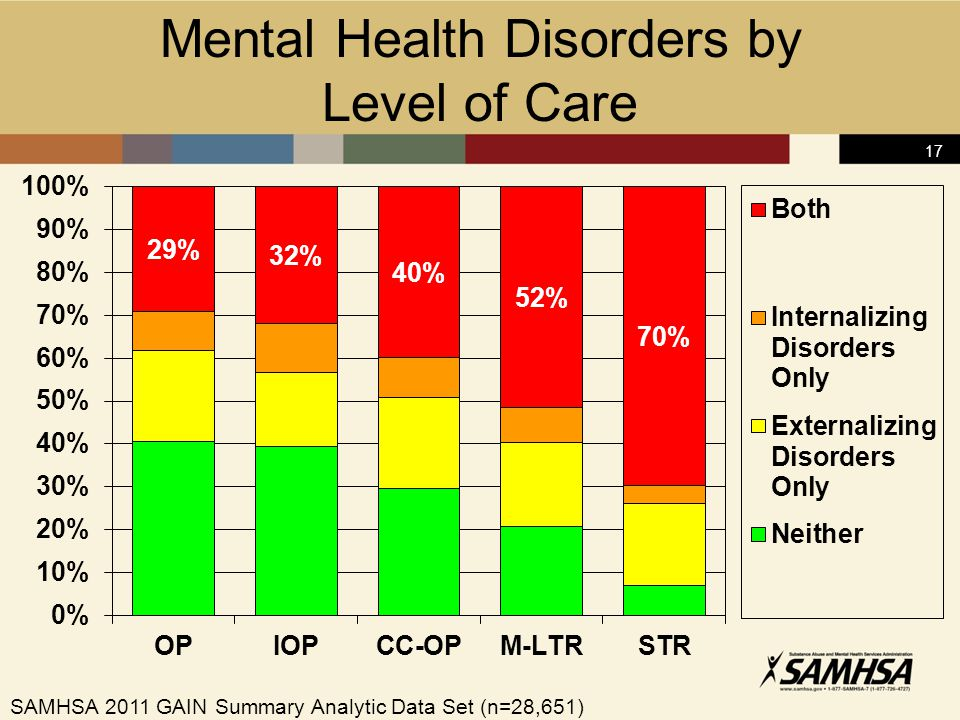 17 Mental Health Disorders by Level of Care SAMHSA 2011 GAIN Summary Analytic Data Set (n=28,651)