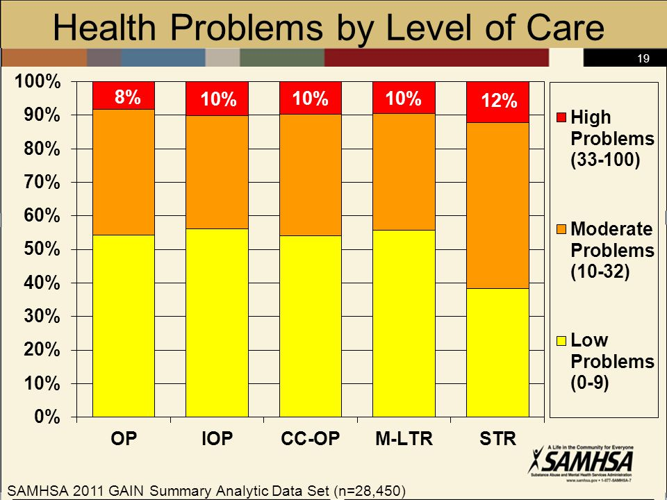 19 Health Problems by Level of Care SAMHSA 2011 GAIN Summary Analytic Data Set (n=28,450)