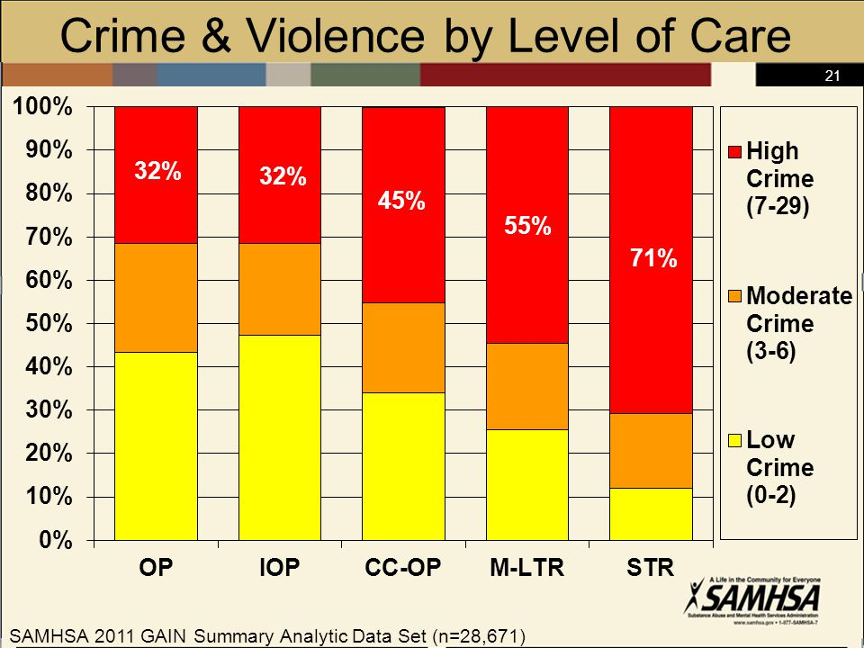 21 Crime & Violence by Level of Care SAMHSA 2011 GAIN Summary Analytic Data Set (n=28,671)