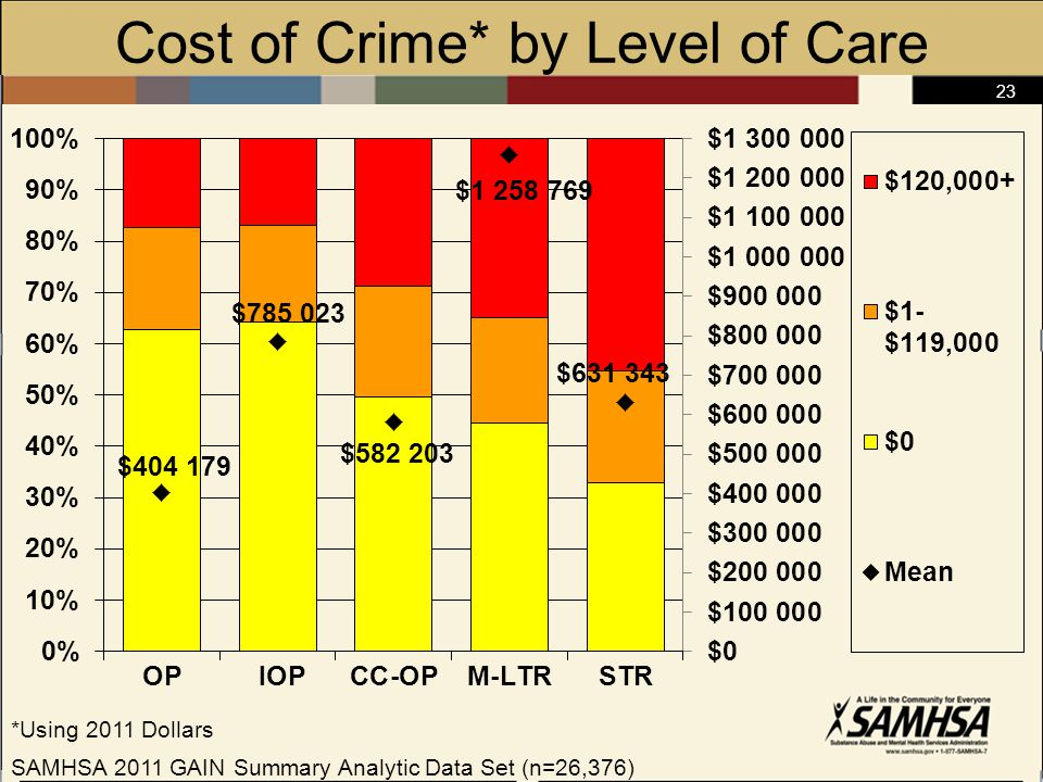 23 Cost of Crime* by Level of Care *Using 2011 Dollars SAMHSA 2011 GAIN Summary Analytic Data Set (n=26,376)