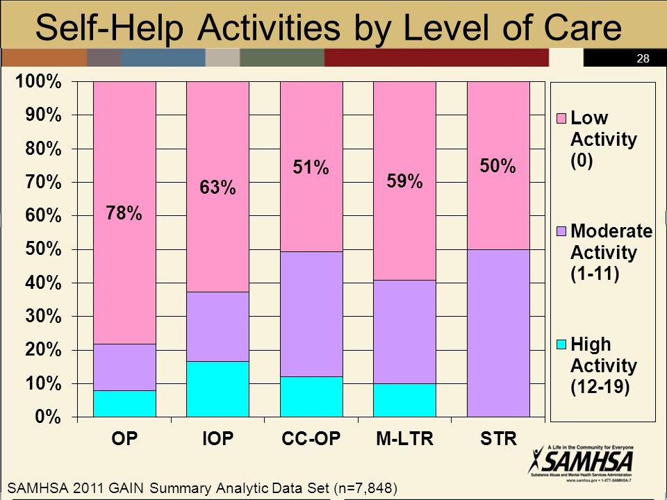 28 Self-Help Activities by Level of Care SAMHSA 2011 GAIN Summary Analytic Data Set (n=7,848)
