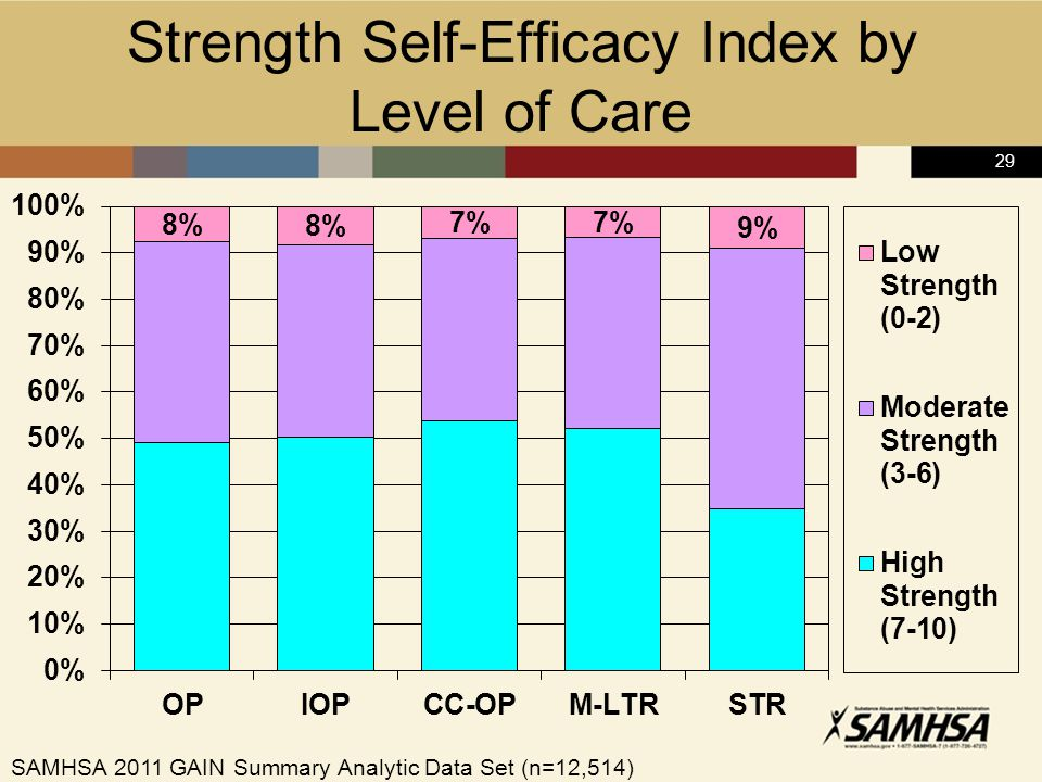 29 Strength Self-Efficacy Index by Level of Care SAMHSA 2011 GAIN Summary Analytic Data Set (n=12,514)