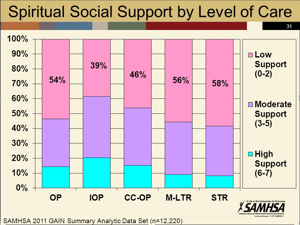 31 Spiritual Social Support by Level of Care SAMHSA 2011 GAIN Summary Analytic Data Set (n=12,220)