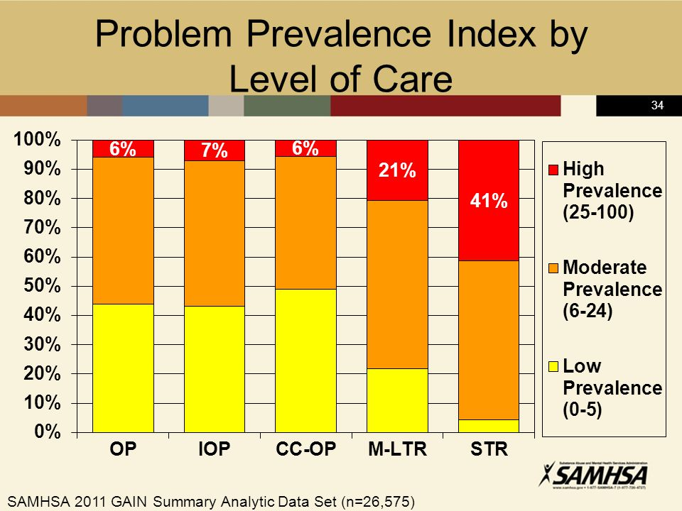 34 Problem Prevalence Index by Level of Care SAMHSA 2011 GAIN Summary Analytic Data Set (n=26,575)