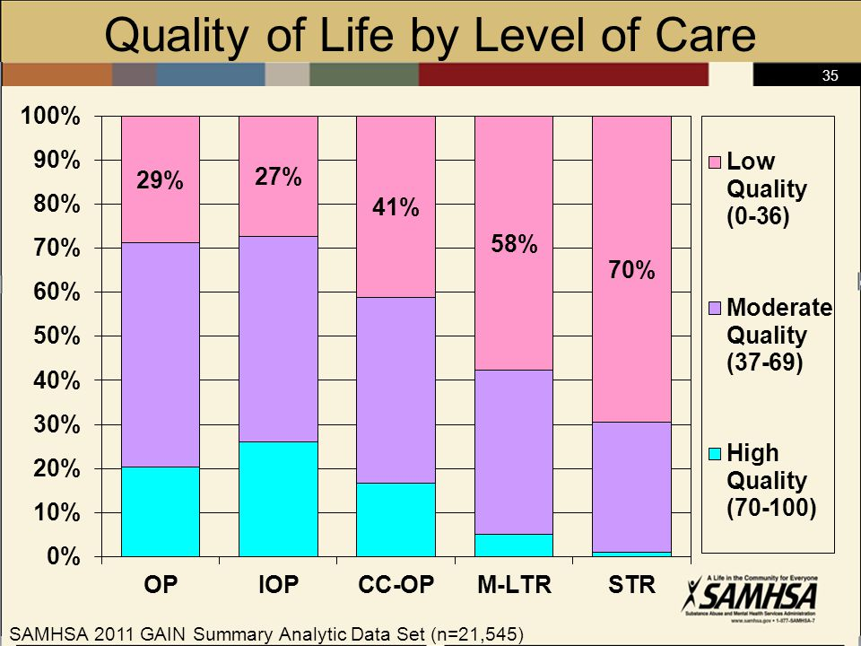35 Quality of Life by Level of Care SAMHSA 2011 GAIN Summary Analytic Data Set (n=21,545)