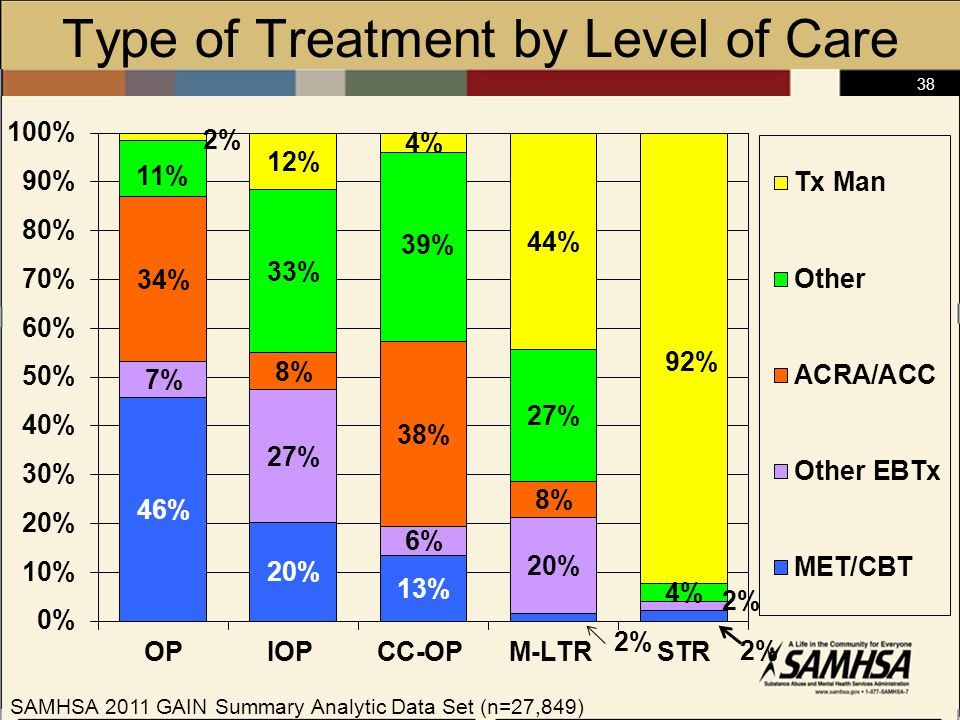 38 Type of Treatment by Level of Care SAMHSA 2011 GAIN Summary Analytic Data Set (n=27,849)