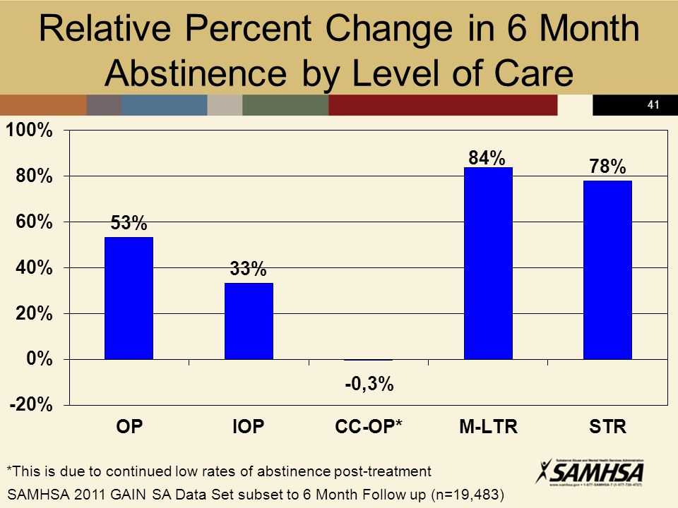 41 Relative Percent Change in 6 Month Abstinence by Level of Care *This is due to continued low rates of abstinence post-treatment SAMHSA 2011 GAIN SA Data Set subset to 6 Month Follow up (n=19,483)