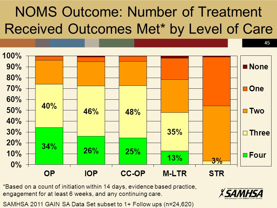 45 NOMS Outcome: Number of Treatment Received Outcomes Met* by Level of Care *Based on a count of initiation within 14 days, evidence based practice, engagement for at least 6 weeks, and any continuing care.