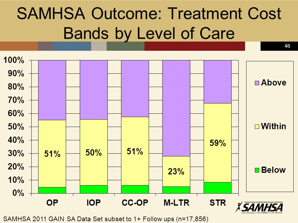 46 SAMHSA Outcome: Treatment Cost Bands by Level of Care SAMHSA 2011 GAIN SA Data Set subset to 1+ Follow ups (n=17,856)