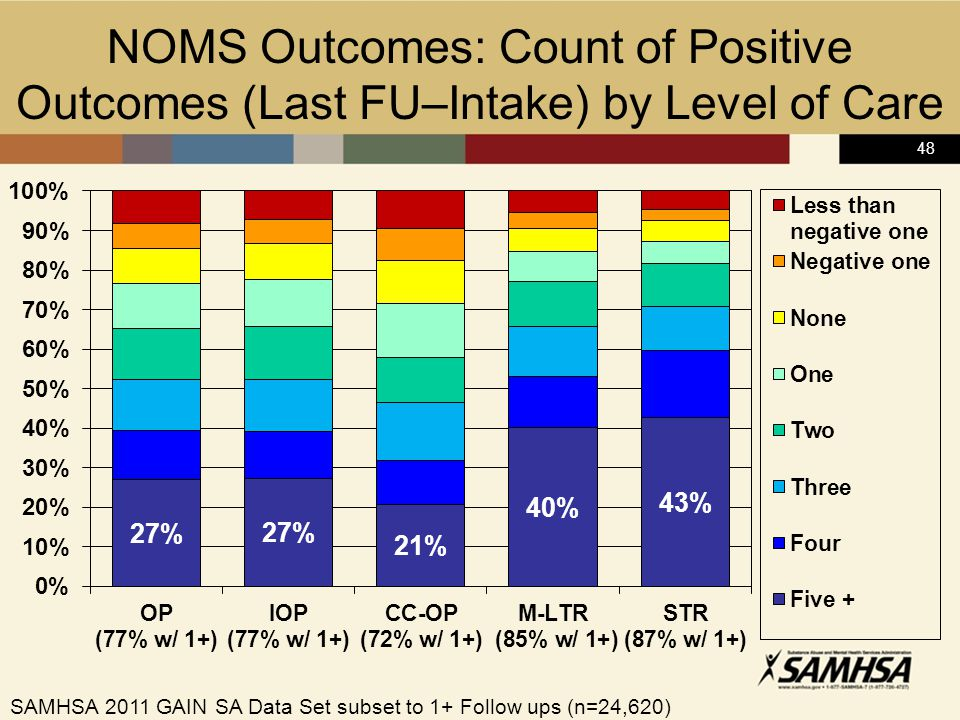 48 NOMS Outcomes: Count of Positive Outcomes (Last FU–Intake) by Level of Care SAMHSA 2011 GAIN SA Data Set subset to 1+ Follow ups (n=24,620)