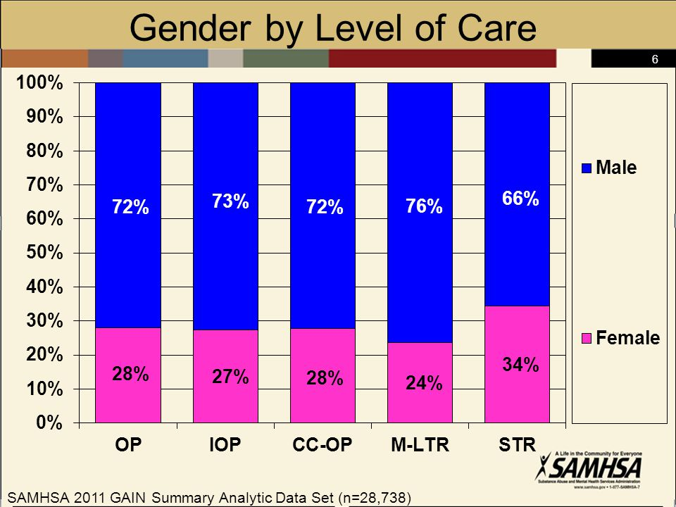 6 Gender by Level of Care SAMHSA 2011 GAIN Summary Analytic Data Set (n=28,738)