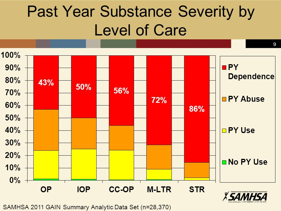 9 Past Year Substance Severity by Level of Care SAMHSA 2011 GAIN Summary Analytic Data Set (n=28,370)