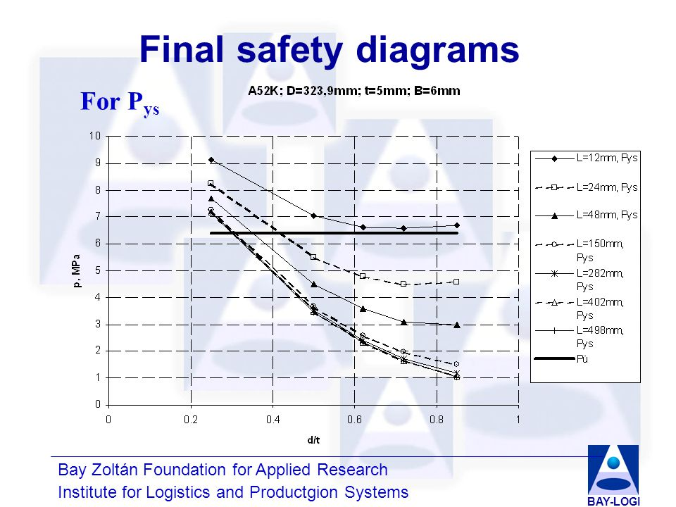 Bay Zoltán Foundation for Applied Research Institute for Logistics and Productgion Systems BAY-LOGI Final safety diagrams For P ys