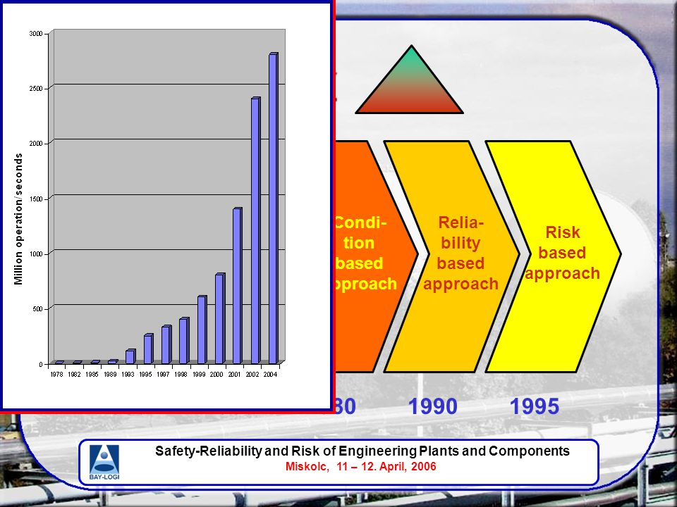 Safety-Reliability and Risk of Engineering Plants and Components Miskolc, 11 – 12. April, 2006 Event based approach Time based approach Condi- tion ba