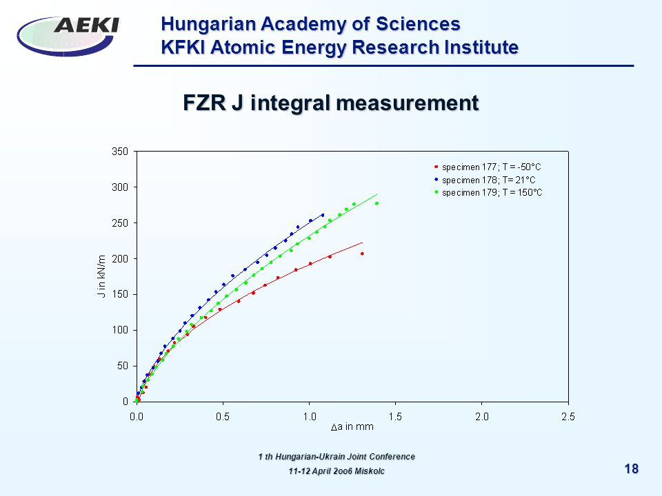 Hungarian Academy of Sciences KFKI Atomic Energy Research Institute 18 FZR J integral measurement 1 th Hungarian-Ukrain Joint Conference 11-12 April 2oo6 Miskolc