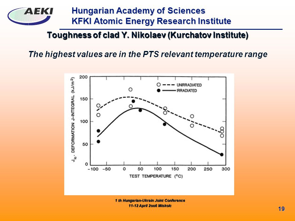 Hungarian Academy of Sciences KFKI Atomic Energy Research Institute 19 Toughness of clad Y.