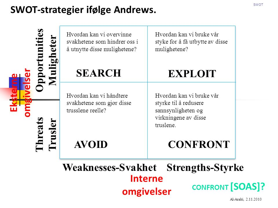 CONFRONT [SOAS]. SWOT-strategier ifølge Andrews.