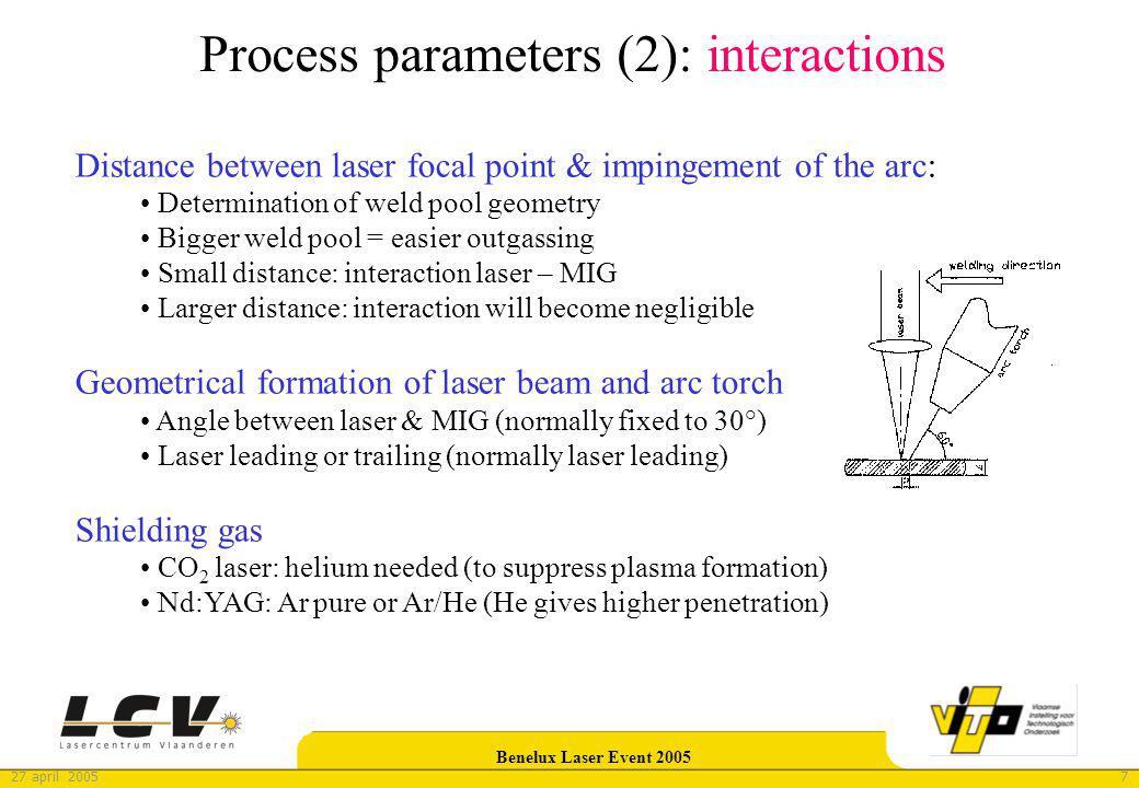827 april 2005 Benelux Laser Event 2005 Experimental process parameter determination 1.