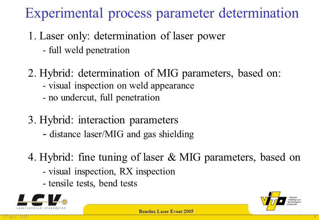 827 april 2005 Benelux Laser Event 2005 Experimental process parameter determination 1. Laser only: determination of laser power - full weld penetrati