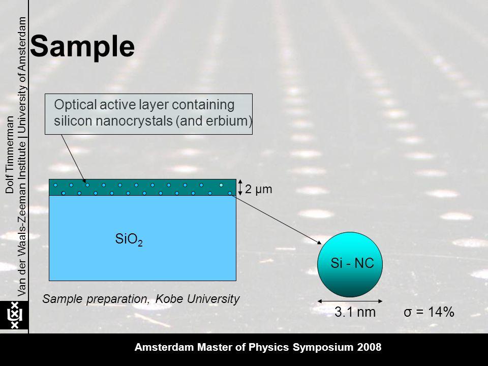 Van der Waals-Zeeman Institute | University of Amsterdam Dolf Timmerman ND:YAG LaserOPO Spectro- meter Sample λ = 420 – 660 nm λ = 354 nm 5 ns 10 Hz Room-temperature Setup Amsterdam Master of Physics Symposium 2008