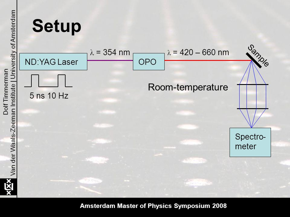 Van der Waals-Zeeman Institute | University of Amsterdam Dolf Timmerman ND:YAG LaserOPO Spectro- meter Sample λ = 420 – 660 nm λ = 354 nm 5 ns 10 Hz Room-temperature Setup Amsterdam Master of Physics Symposium 2008