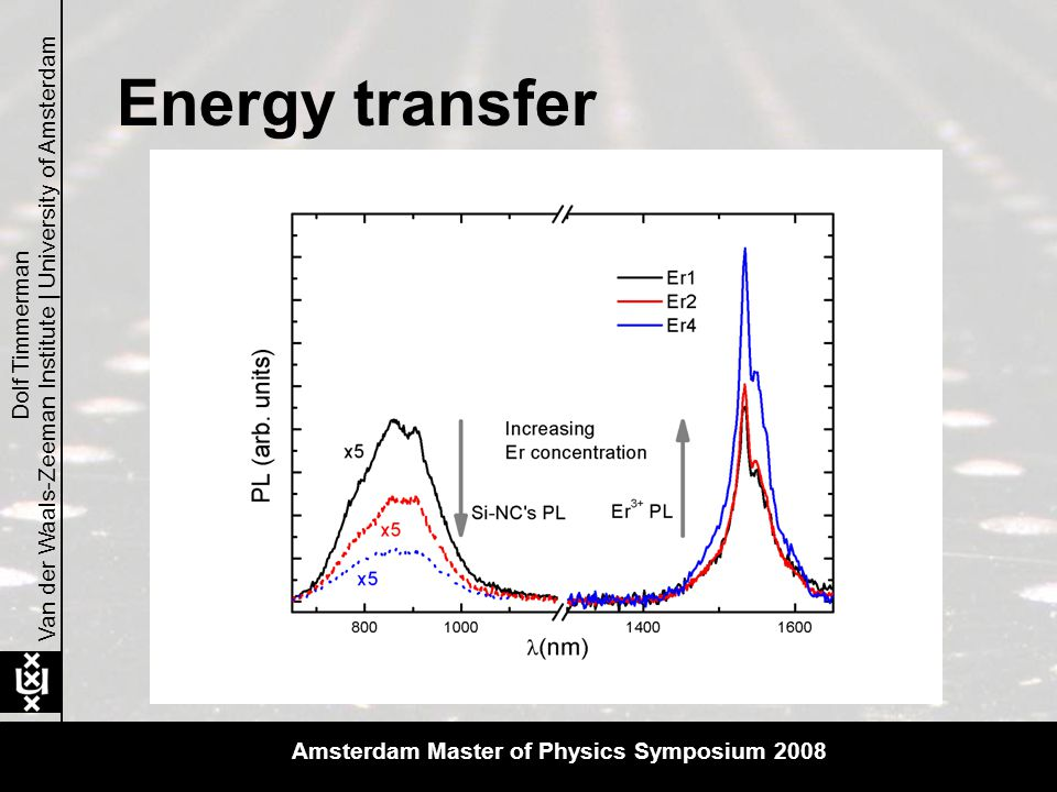 Photoluminescence Er 3+ Van der Waals-Zeeman Institute | University of Amsterdam Dolf Timmerman Time integrated erbium PL flux-dependence Rate equations: In the linear regime: The nr.