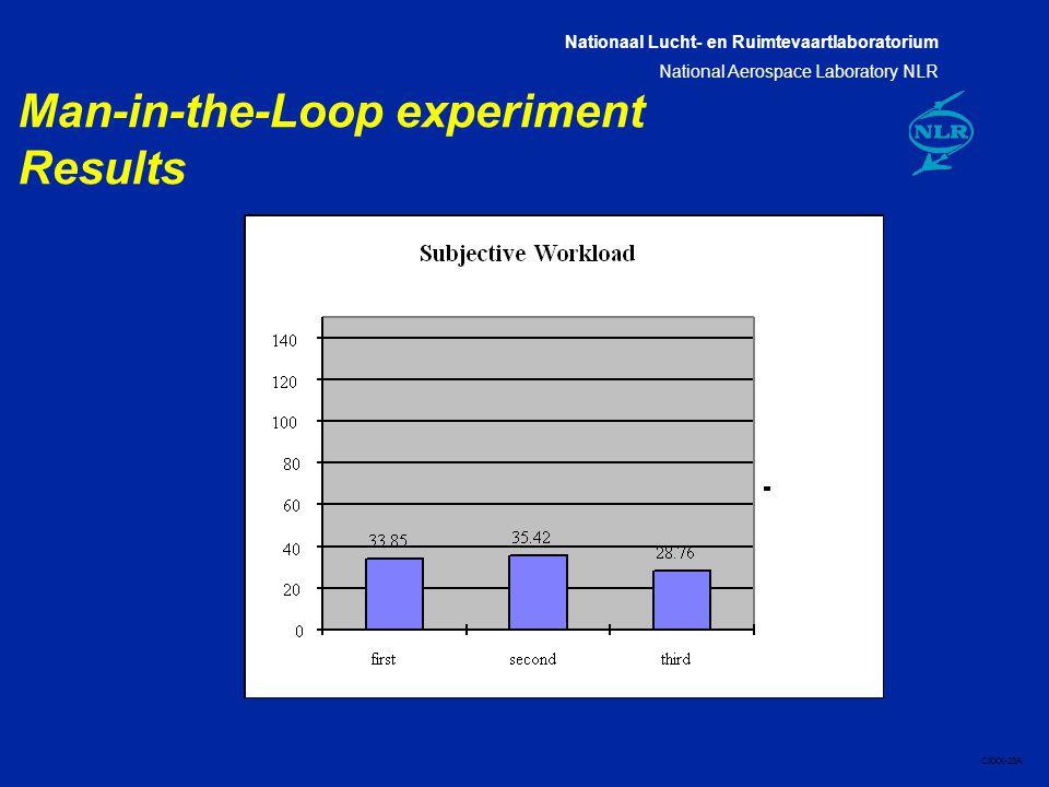 Nationaal Lucht- en Ruimtevaartlaboratorium National Aerospace Laboratory NLR CXXX-23A Man-in-the-Loop experiment Results