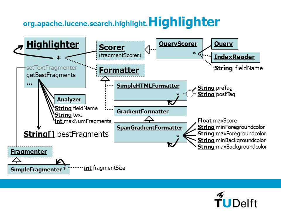 org.apache.lucene.search.highlight.