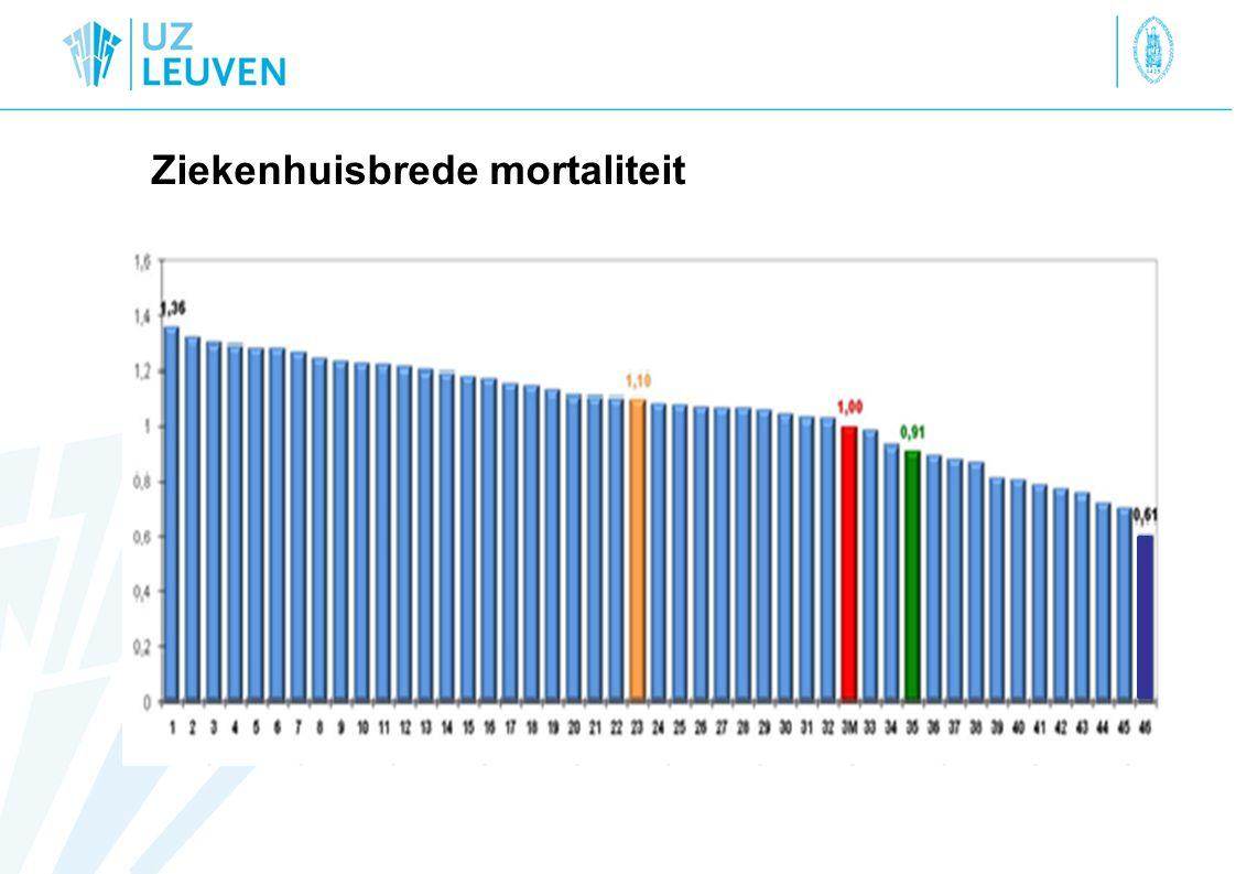 Ziekenhuisbrede mortaliteit
