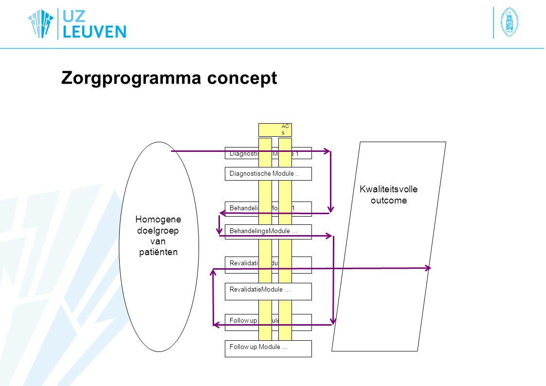 Zorgprogramma concept Homogene doelgroep van patiënten BehandelingsModule 1 Diagnostische Module 1 RevalidatieModule 1 Follow up Module 1 Kwaliteitsvolle outcome AC' s Diagnostische Module..