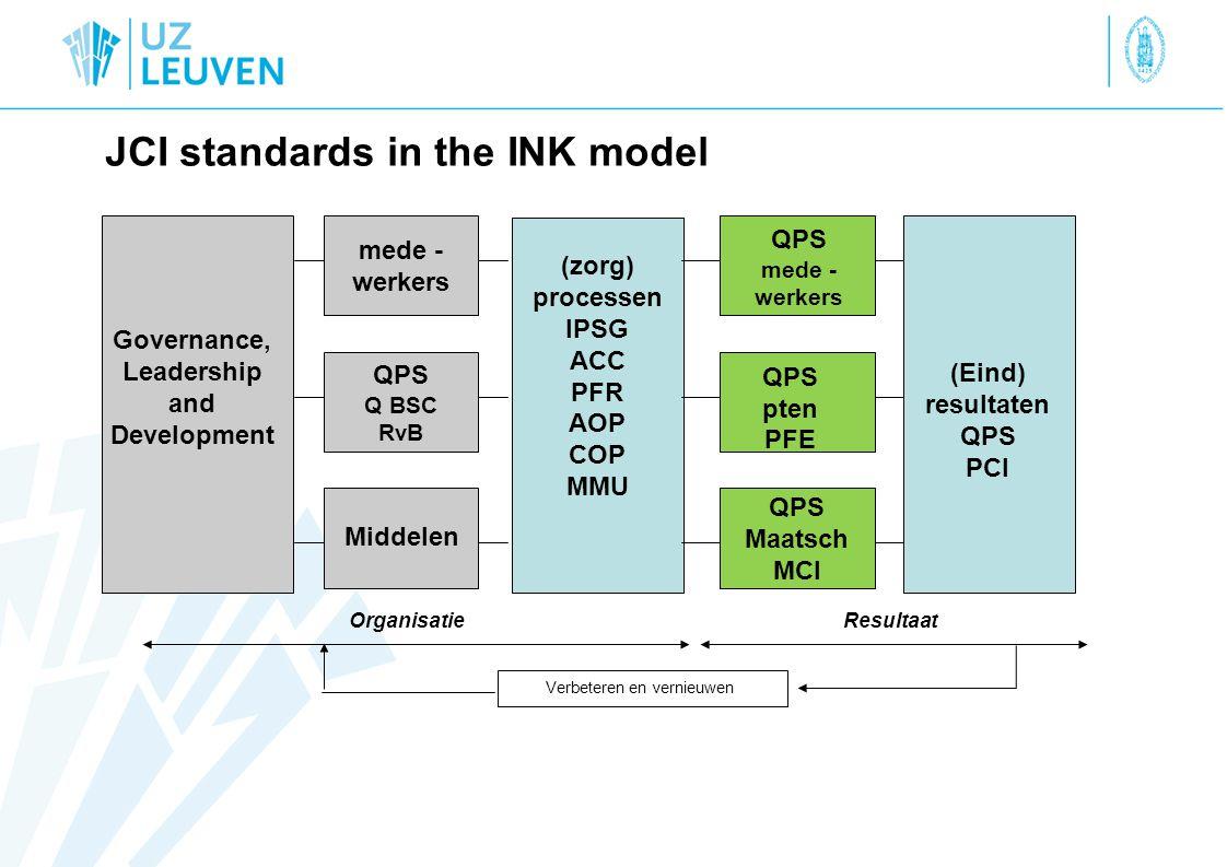 QPS Maatsch MCI mede - werkers QPS Q BSC RvB JCI standards in the INK model Verbeteren en vernieuwen Governance, Leadership and Development QPS mede - werkers QPS pten PFE Middelen (zorg) processen IPSG ACC PFR AOP COP MMU (Eind) resultaten QPS PCI OrganisatieResultaat