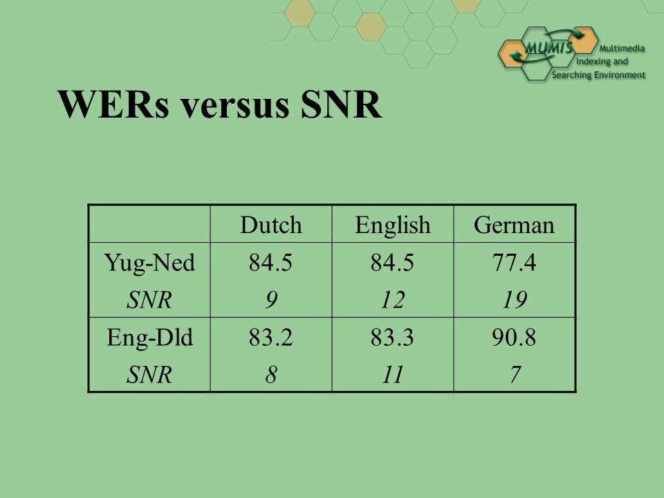 WERs (player names) DutchEnglishGerman Yug-Ned names 84.5 53.0 84.5 48.2 77.4 40.9 Eng-Dld names 83.2 55.0 83.3 56.2 90.8 77.4
