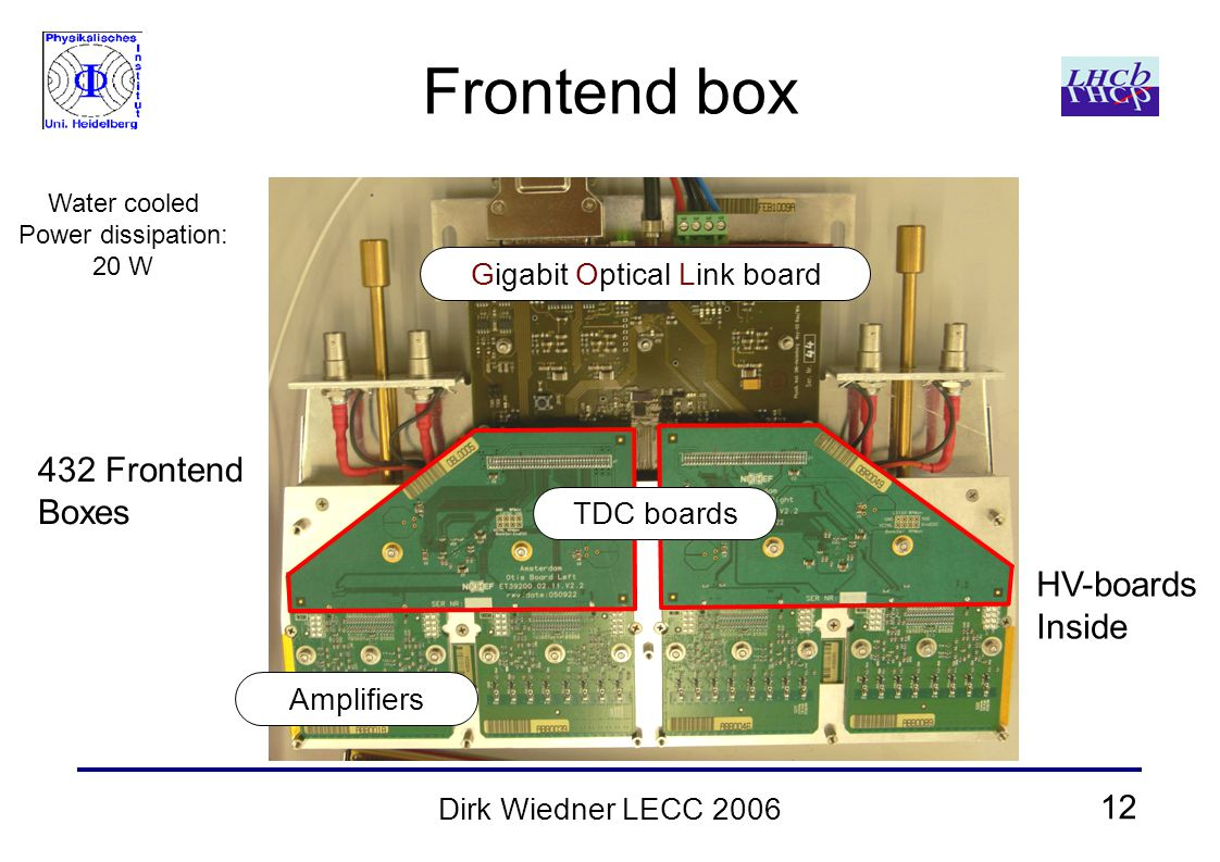 12 Dirk Wiedner LECC 2006 Frontend box Gigabit Optical Link board Amplifiers Water cooled Power dissipation: 20 W TDC boards 432 Frontend Boxes HV-boards Inside