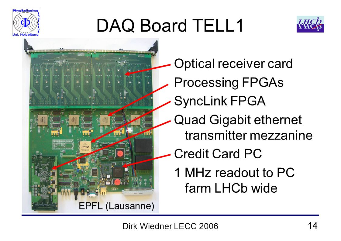 14 Dirk Wiedner LECC 2006 DAQ Board TELL1 Optical receiver card Processing FPGAs SyncLink FPGA Quad Gigabit ethernet transmitter mezzanine Credit Card PC 1 MHz readout to PC farm LHCb wide EPFL (Lausanne)