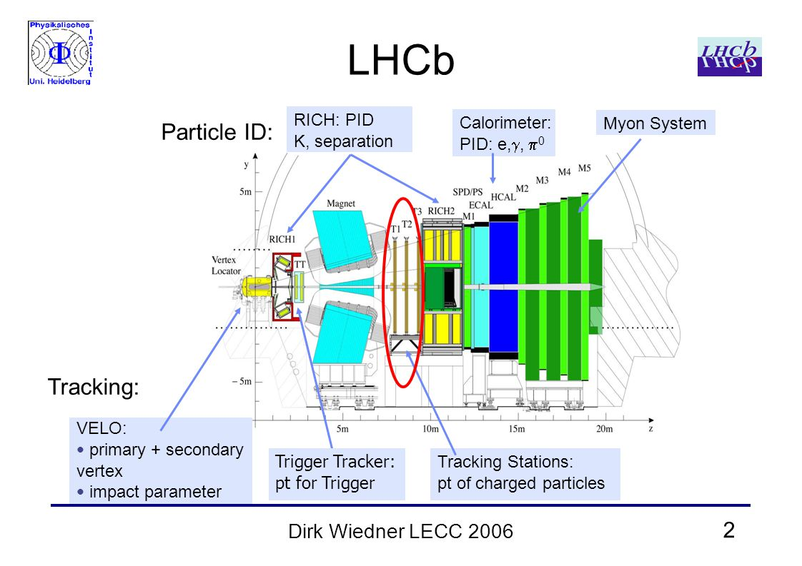 2 Dirk Wiedner LECC 2006 LHCb RICH: PID K, separation Calorimeter: PID: e, ,  0 Myon System VELO: primary + secondary vertex impact parameter Trigger Tracker: pt for Trigger Tracking Stations: pt of charged particles Particle ID: Tracking:
