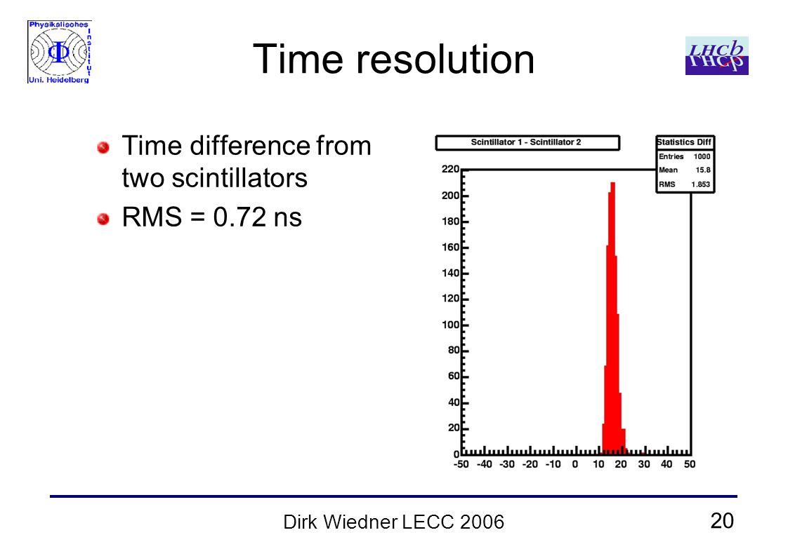 20 Dirk Wiedner LECC 2006 Time resolution Time difference from two scintillators RMS = 0.72 ns