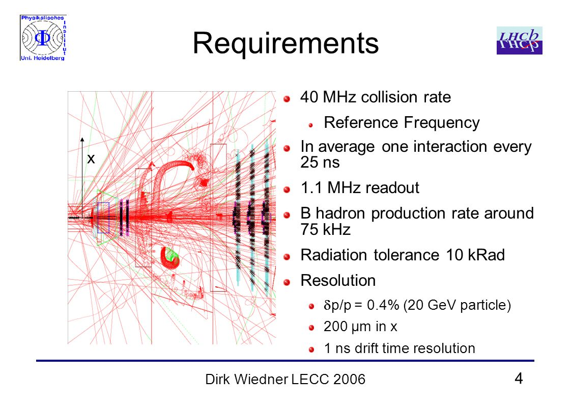 4 Dirk Wiedner LECC 2006 Requirements 40 MHz collision rate Reference Frequency In average one interaction every 25 ns 1.1 MHz readout B hadron production rate around 75 kHz Radiation tolerance 10 kRad Resolution  p/p = 0.4% (20 GeV particle) 200 μm in x 1 ns drift time resolution x