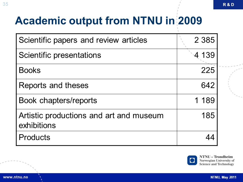 35 NTNU, May 2011 Academic output from NTNU in 2009 Scientific papers and review articles2 385 Scientific presentations4 139 Books225 Reports and thes