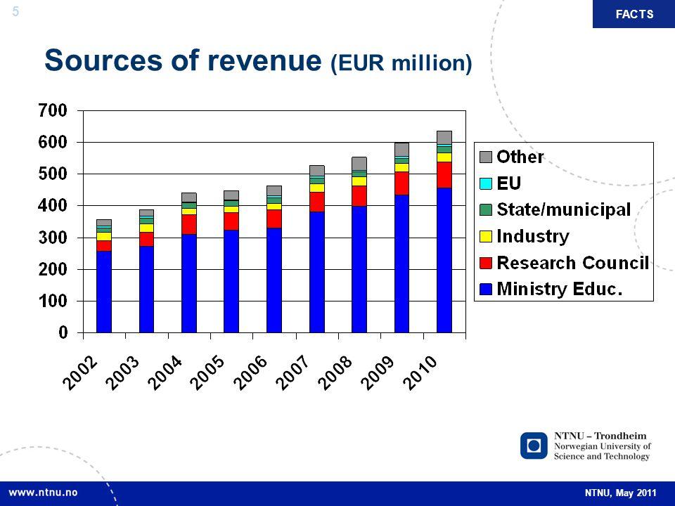 5 NTNU, May 2011 Sources of revenue (EUR million) FACTS