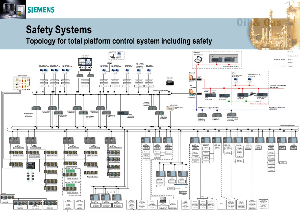 S o l u t i o n s f o r O i l & G a s 100.15 A.O.Sveen, NTNU 2011 Safety Systems Topology for total platform control system including safety