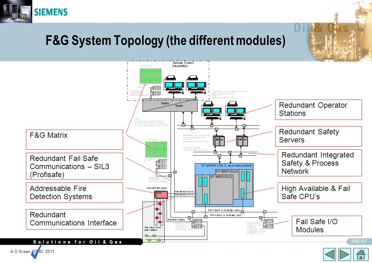 S o l u t i o n s f o r O i l & G a s 100.17 A.O.Sveen, NTNU 2011 F&G System Topology (the different modules) Fail Safe I/O Modules High Available & F