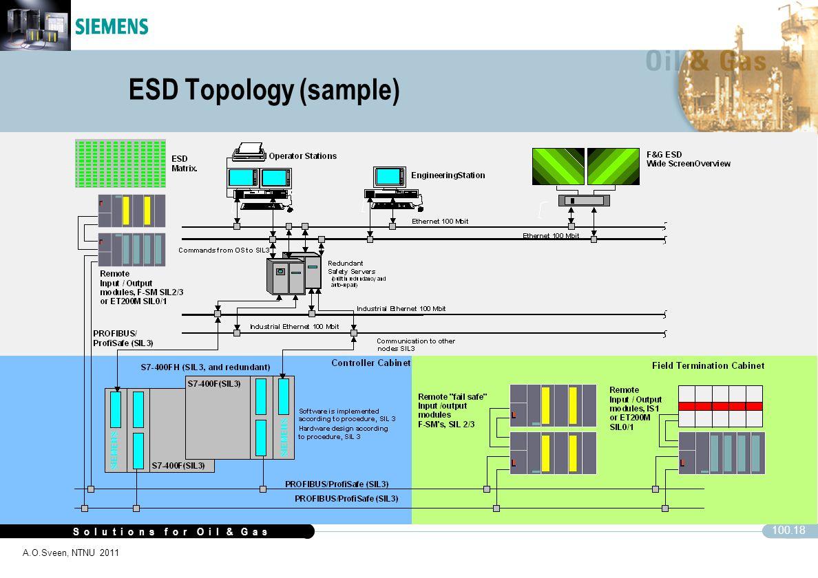 S o l u t i o n s f o r O i l & G a s 100.18 A.O.Sveen, NTNU 2011 ESD Topology (sample)