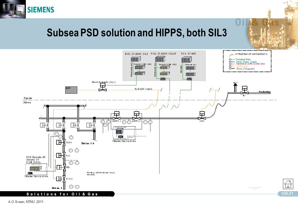 S o l u t i o n s f o r O i l & G a s 100.21 A.O.Sveen, NTNU 2011 Subsea PSD solution and HIPPS, both SIL3